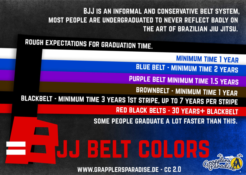 bjj-belt-rankings